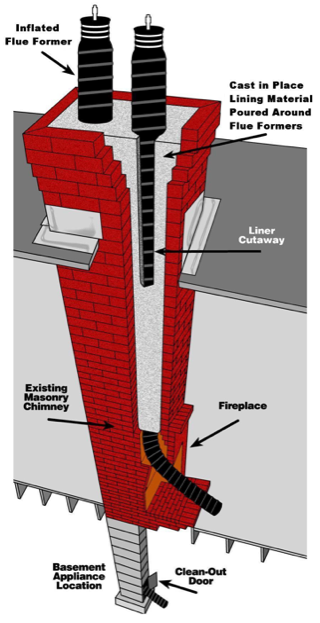 Image Result For Chimney Lining Cost